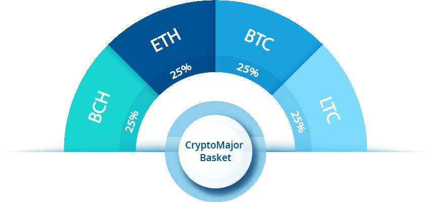 Crypto Pie