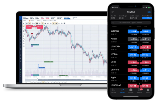 fxcm cfd actions