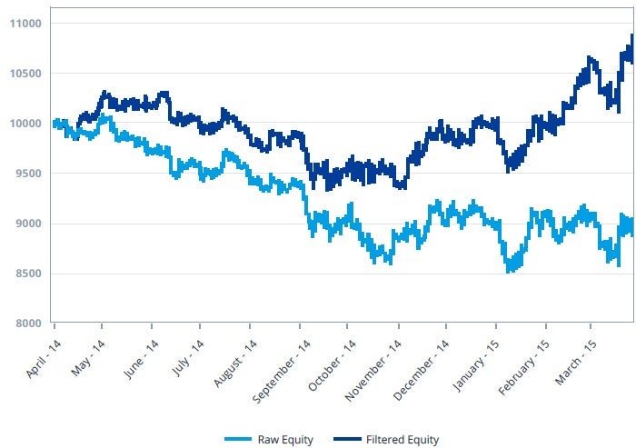 Hypothetical Performance of RSI Trading Strategy in GBP/USD