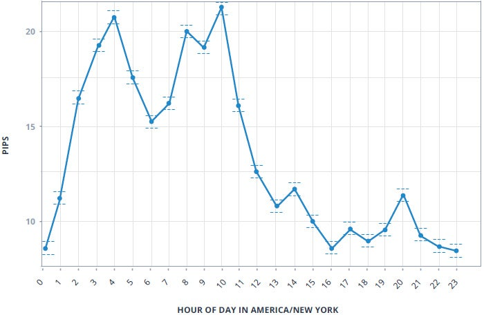 Average Hourly Absolute Change in GBP/USD from 2005-2015