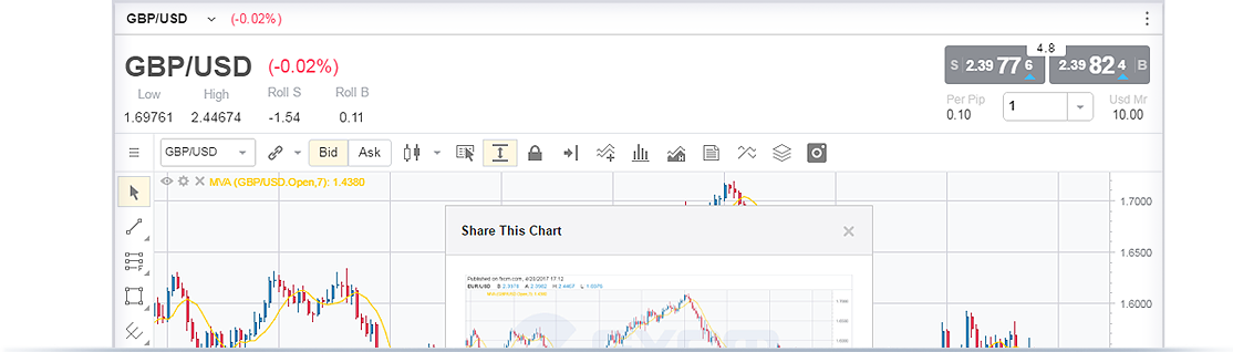 FXCM - New Trading Station Share