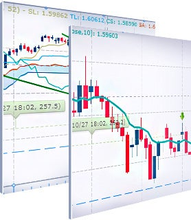 A great charting package is key to effective forex trading.