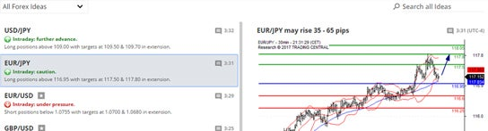 FXCM - Trading Station Web - Education and Research