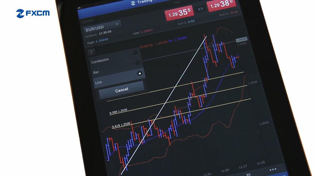 Charts and Indicators