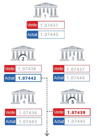 Liquidity Providers Competition