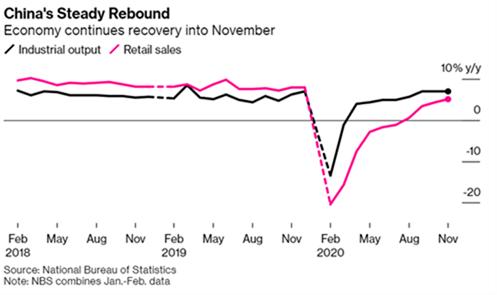 China Recovery